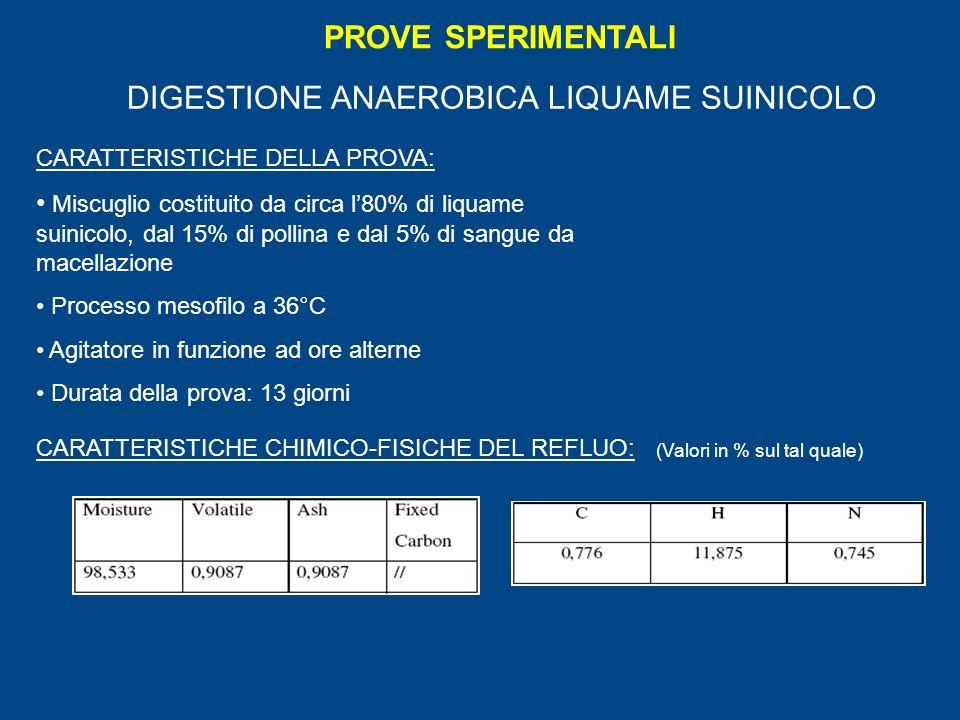 PROVE SPERIMENTALI CARATTERISTICHE DELLA PROVA: Miscuglio costituito da circa l80% di liquame suinicolo, dal 15% di pollina e dal 5% di sangue da macellazione Processo mesofilo a 36°C Agitatore in funzione ad ore alterne Durata della prova: 13 giorni CARATTERISTICHE CHIMICO-FISICHE DEL REFLUO: DIGESTIONE ANAEROBICA LIQUAME SUINICOLO (Valori in % sul tal quale)