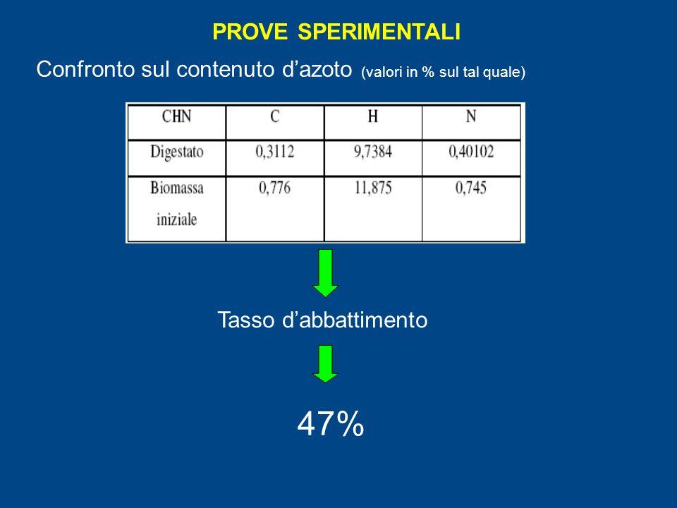 PROVE SPERIMENTALI Confronto sul contenuto dazoto (valori in % sul tal quale) Tasso dabbattimento 47%