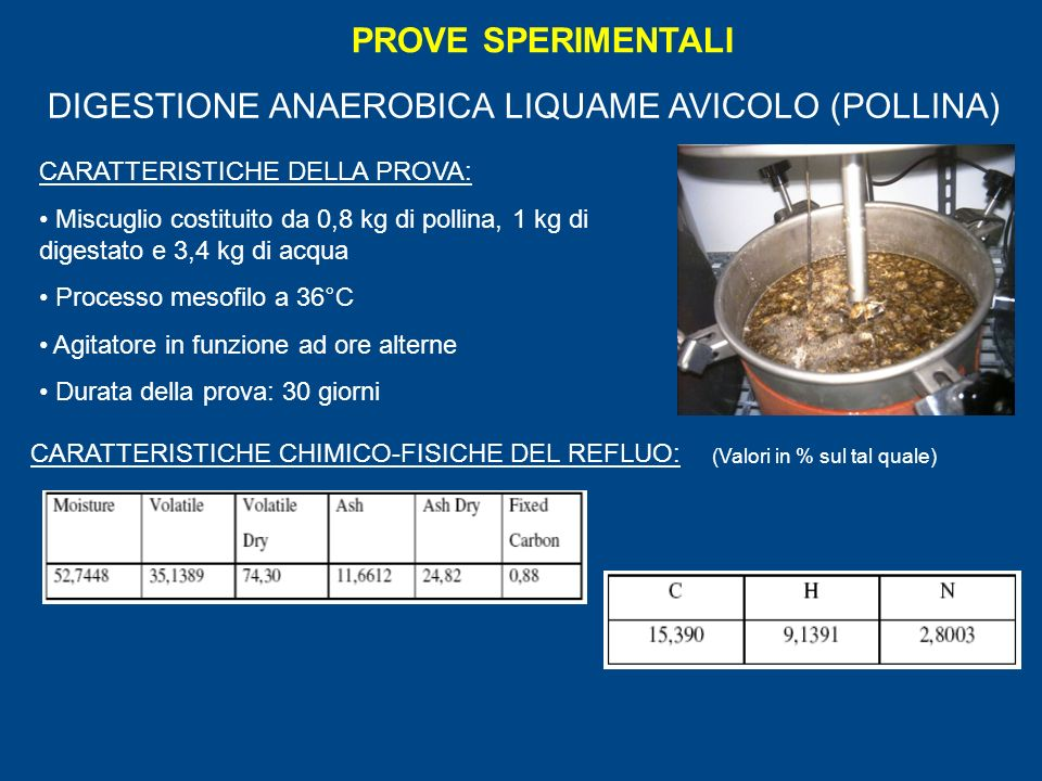 PROVE SPERIMENTALI DIGESTIONE ANAEROBICA LIQUAME AVICOLO (POLLINA) CARATTERISTICHE DELLA PROVA: Miscuglio costituito da 0,8 kg di pollina, 1 kg di digestato e 3,4 kg di acqua Processo mesofilo a 36°C Agitatore in funzione ad ore alterne Durata della prova: 30 giorni CARATTERISTICHE CHIMICO-FISICHE DEL REFLUO: (Valori in % sul tal quale)