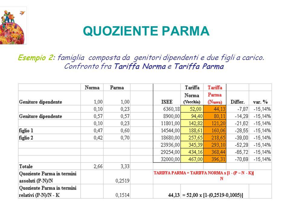 QUOZIENTE PARMA Esempio 2: famiglia composta da genitori dipendenti e due figli a carico.