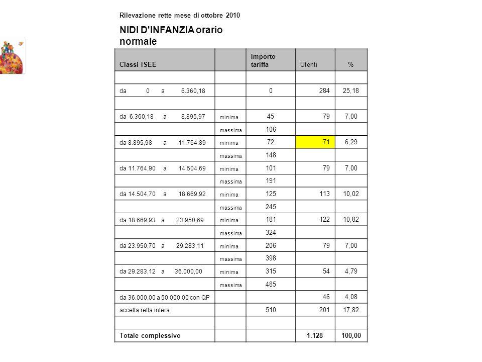 Rilevazione rette mese di ottobre 2010 NIDI D INFANZIA orario normale Classi ISEE Importo tariffaUtenti% da 0 a 6.360,18 028425,18 da 6.360,18 a 8.895,97 minima 45797,00 massima 106 da 8.895,98 a 11.764.89 minima 72716,29 massima 148 da 11.764,90 a 14.504,69 minima 101797,00 massima 191 da 14.504,70 a 18.669,92 minima 12511310,02 massima 245 da 18.669,93 a 23.950,69 minima 18112210,82 massima 324 da 23.950,70 a 29.283,11 minima 206797,00 massima 398 da 29.283,12 a 36.000,00 minima 315544,79 massima 485 da 36.000,00 a 50.000,00 con QP 464,08 accetta retta intera 51020117,82 Totale complessivo 1.128100,00