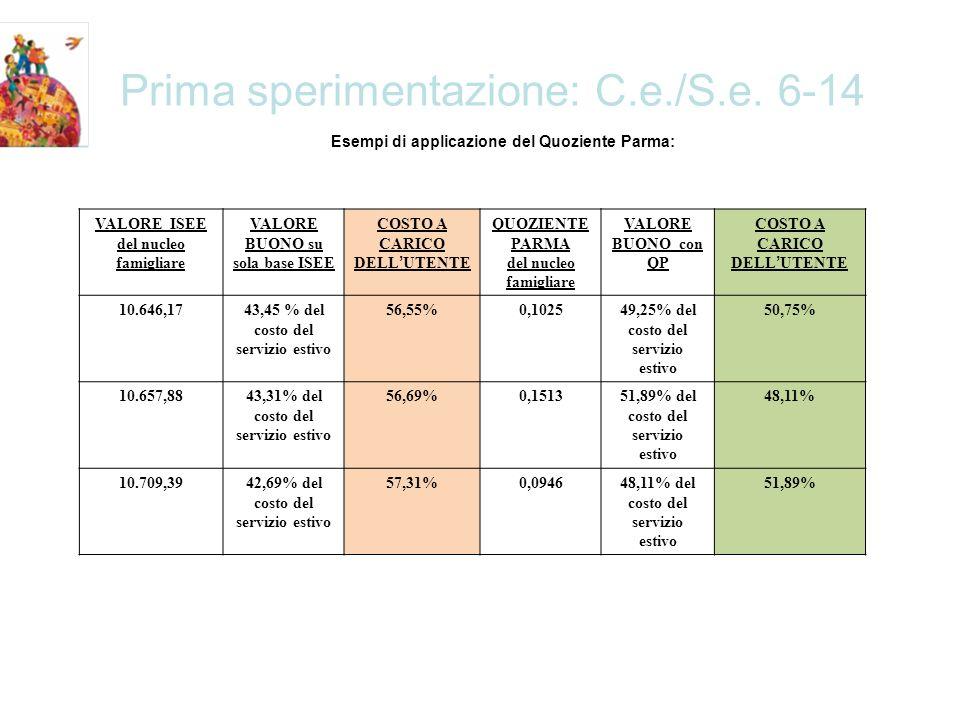 Prima sperimentazione: C.e./S.e.6-14 AnnoISEEAgevolazione 20106.360,1796,28%* con Curva e Q.P.