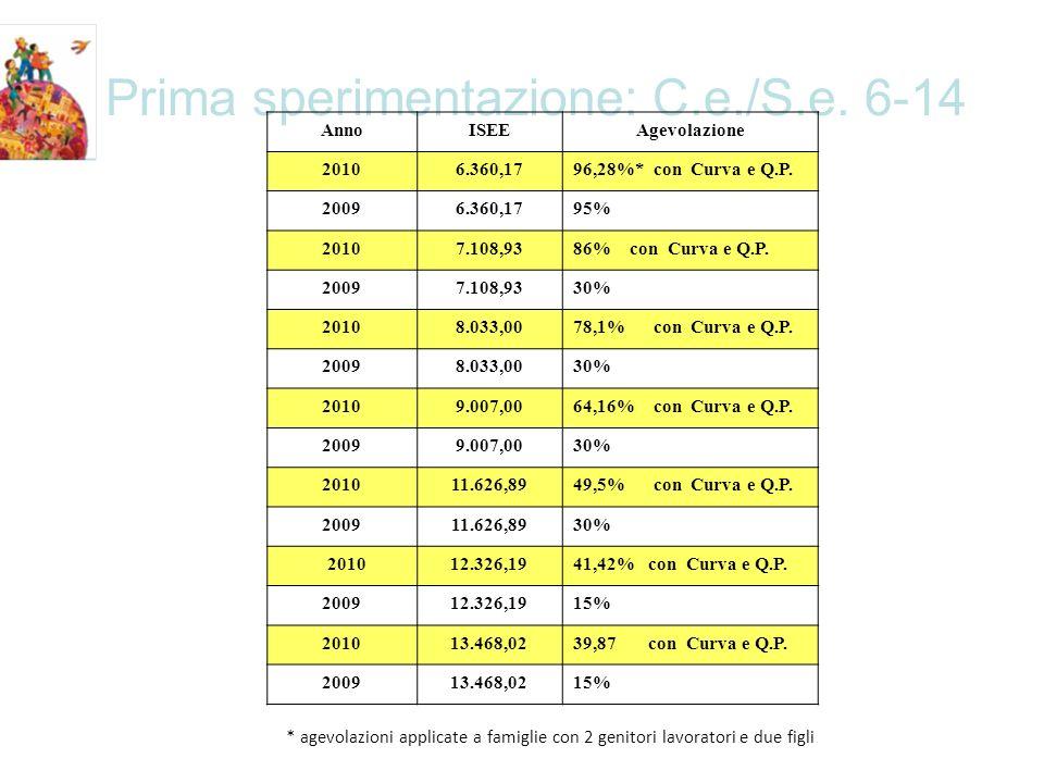 Prima sperimentazione: C.e./S.e. 6-14 AnnoISEEAgevolazione 20106.360,1796,28%* con Curva e Q.P.