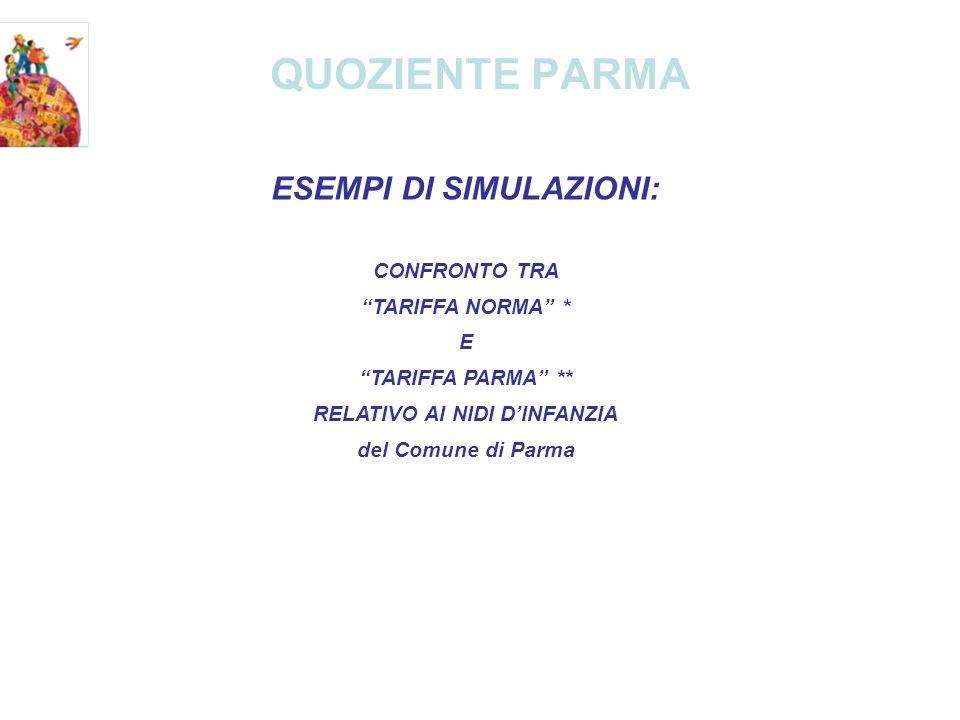 QUOZIENTE PARMA ESEMPI DI SIMULAZIONI: CONFRONTO TRA TARIFFA NORMA * E TARIFFA PARMA ** RELATIVO AI NIDI DINFANZIA del Comune di Parma