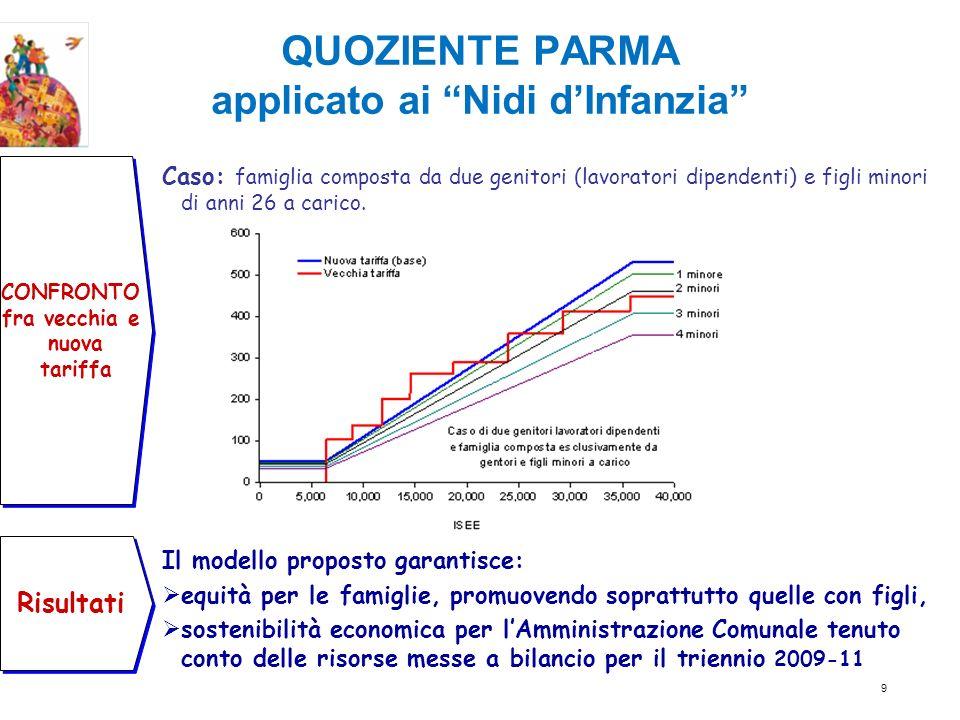 Lalgoritmo del Quoziente Parma TARIFFA PARMA = TARIFFA NORMA * [1 - (P – N - K)] _____ N (in questo caso si individua come esempio una % per definire il livello di agevolazione di un Voucher) TARIFFA PARMA = 16,12% * [1 - (4,87 - 3,40 - 0,1005)] _________ 3,40 T.PARMA = 16,12% * [1 – (1,47/3,40 – 0,1005)] = = 16,12% *[1-(0,4324-0,1005)]= 16,12% *[1- 0,3319]=16,12*0,6681% =10,77% QUOZIENTE PARMA