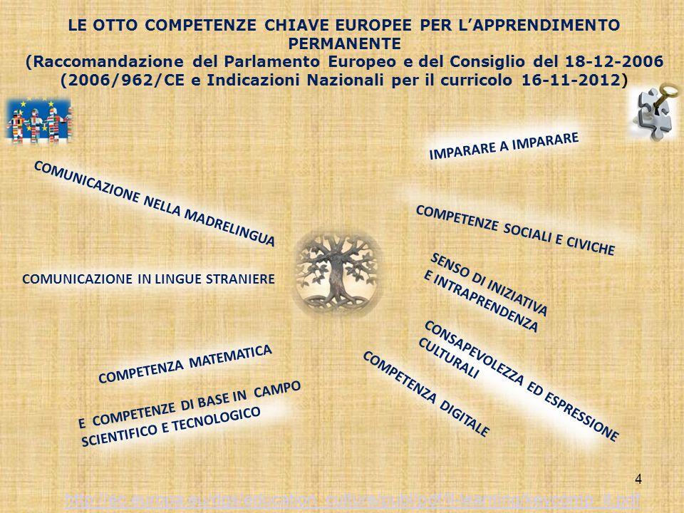 4 IMPARARE A IMPARARE SENSO DI INIZIATIVA E INTRAPRENDENZA LE OTTO COMPETENZE CHIAVE EUROPEE PER LAPPRENDIMENTO PERMANENTE (Raccomandazione del Parlamento Europeo e del Consiglio del 18-12-2006 (2006/962/CE e Indicazioni Nazionali per il curricolo 16-11-2012) COMPETENZE SOCIALI E CIVICHE COMUNICAZIONE NELLA MADRELINGUA CONSAPEVOLEZZA ED ESPRESSIONE CULTURALI COMPETENZA DIGITALE COMPETENZA MATEMATICA COMUNICAZIONE IN LINGUE STRANIERE http://ec.europa.eu/dgs/education_culture/publ/pdf/ll-learning/keycomp_it.pdf E COMPETENZE DI BASE IN CAMPO SCIENTIFICO E TECNOLOGICO