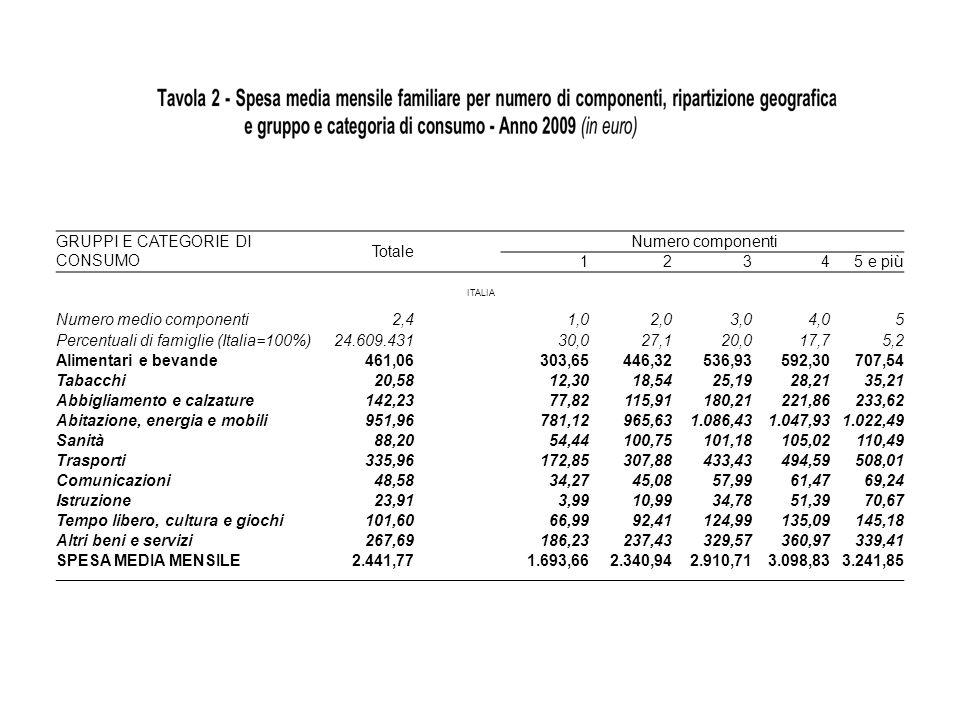 VARIAZIONE DEI CONSUMI PER NUMERO COMPONENTI GRUPPI E CATEGORIE DI CONSUMO Totale Numero componenti 1 2 3 4 5 e più Numero medio componenti2,4 1,0 100,0%50,0%33,3%25,0% Alimentari e bevande461,06 303,6547,0%20,3%10,3%19,5% Tabacchi20,58 12,3050,7%35,9%12,0%24,8% Abbigliamento e calzature142,23 77,8248,9%55,5%23,1%5,3% Abitazione, energia e mobili951,96 781,1223,6%12,5%-3,5%-2,4% Sanità 88,20 54,4485,1%0,4%3,8%5,2% Trasporti 335,96 172,8578,1%40,8%14,1%2,7% Comunicazioni 48,58 34,2731,5%28,6%6,0%12,6% Istruzione 23,91 3,99175,4%216,5%47,8%37,5% Tempo libero, cultura e giochi 101,60 66,9937,9%35,3%8,1%7,5% Altri beni e servizi 267,69 186,2327,5%38,8%9,5%-6,0% SPESA MEDIA MENSILE 2.441,77 1.693,6638,2%24,3%6,5%4,6%