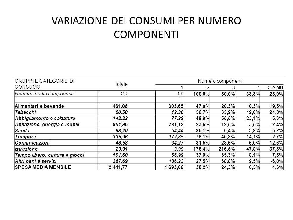 VARIAZIONE DEI CONSUMI PER NUMERO COMPONENTI GRUPPI E CATEGORIE DI CONSUMO Totale Numero componenti 1 2 3 4 5 e più Numero medio componenti2,4 1,0 100