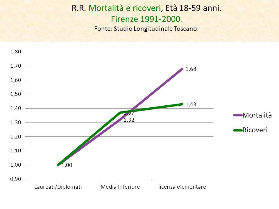 R.R. Mortalità e ricoveri, Età 18-59 anni. Firenze 1991-2000. Fonte: Studio Longitudinale Toscano.