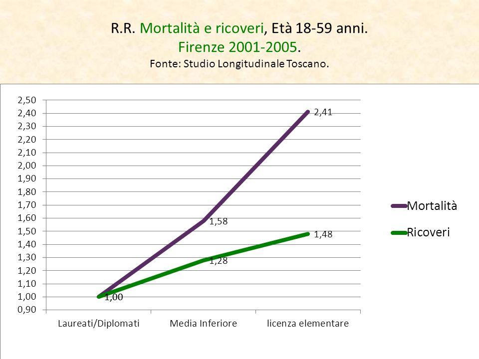 R.R. Mortalità e ricoveri, Età 18-59 anni. Firenze 2001-2005. Fonte: Studio Longitudinale Toscano.