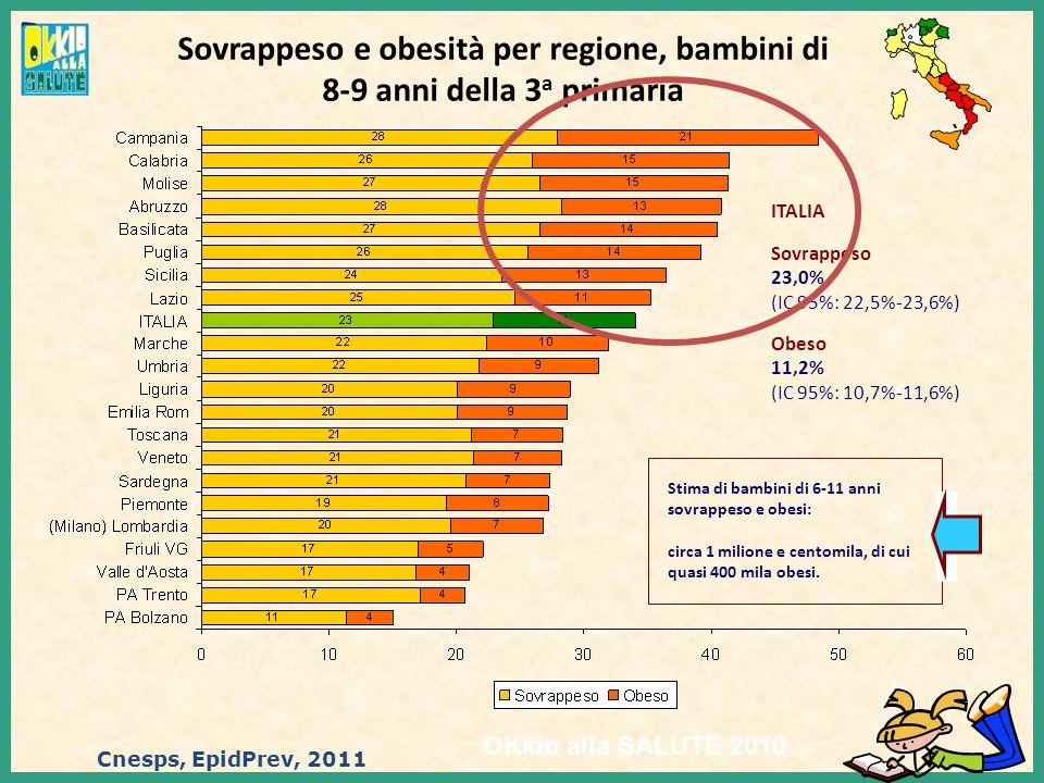 Sovrappeso e obesità per regione, bambini di 8-9 anni della 3 a primaria OKkio alla SALUTE 2010 ITALIA Sovrappeso 23,0% (IC 95%: 22,5%-23,6%) Obeso 11