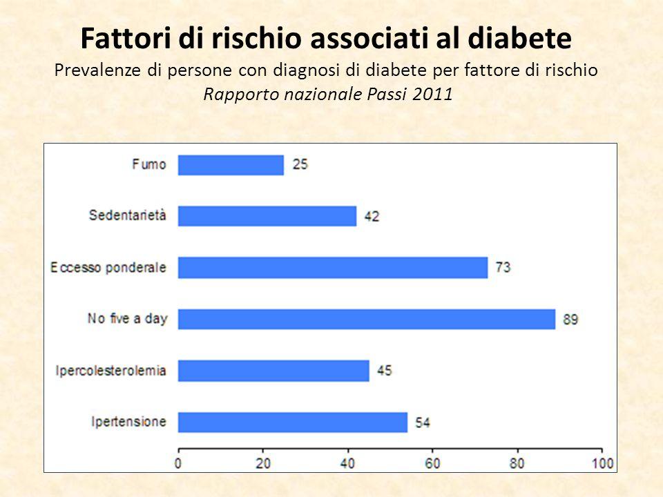 Fattori di rischio associati al diabete Prevalenze di persone con diagnosi di diabete per fattore di rischio Rapporto nazionale Passi 2011