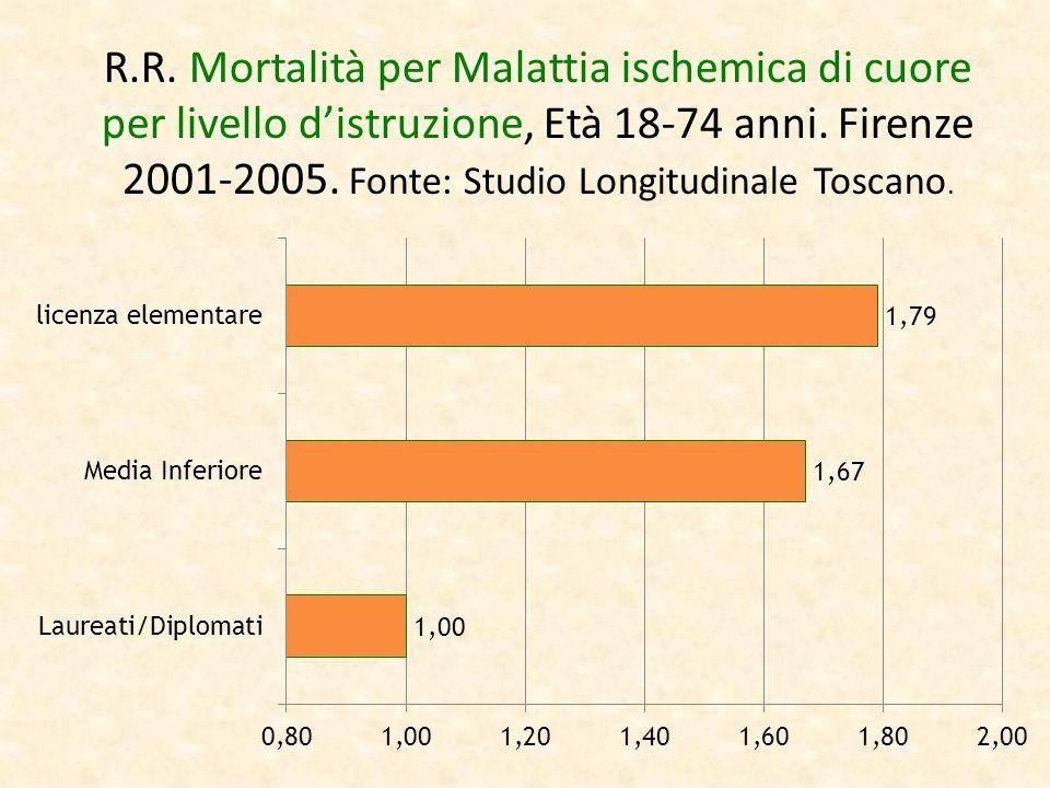 R.R. Mortalità per Malattia ischemica di cuore per livello distruzione, Età 18-74 anni. Firenze 2001-2005. Fonte: Studio Longitudinale Toscano.