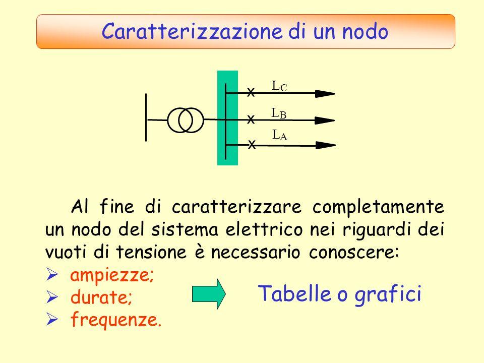 Grafici caratterizzanti il nodo Un esempio tipico sono i grafici che riportano il numero di vuoti di tensione che sono caratterizzati da ampiezza inferiore e durata superiore ad assegnati valori.