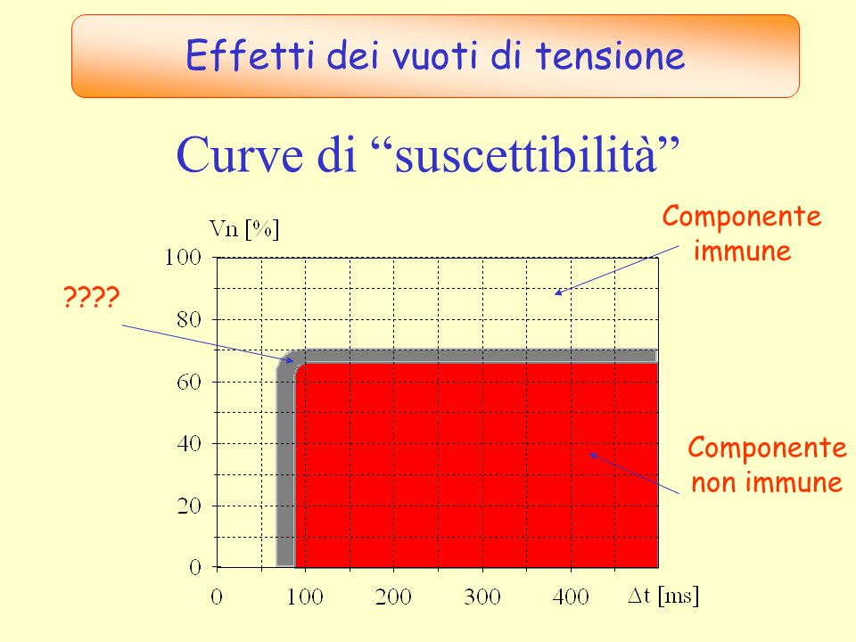 Curve CBEMA e ITIC per PC Effetti dei vuoti di tensione CBEMA ITIC