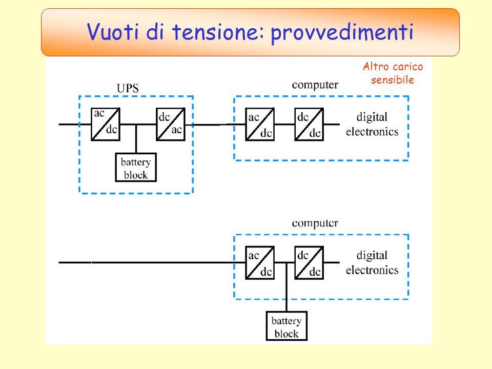 UPS cinetico + Gruppo elettrogeno DIESEL Vuoti di tensione: provvedimenti