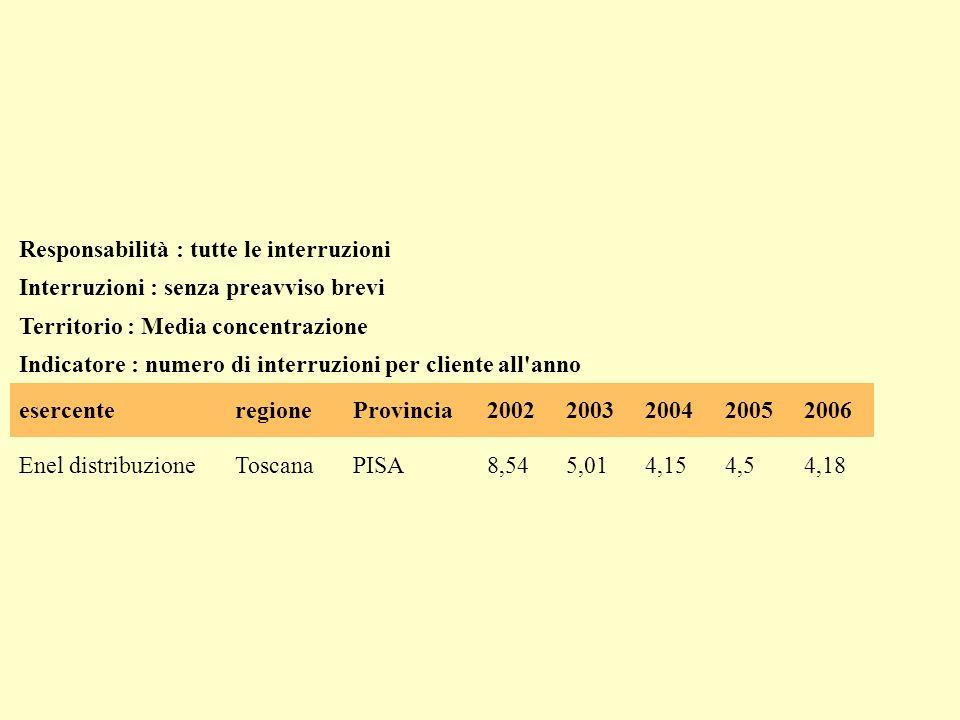 Responsabilità : tutte le interruzioni Interruzioni : senza preavviso lunghe Territorio : Media concentrazione Indicatore : numero di interruzioni per cliente all anno esercente regio ne Provinci a 199819992000 200 1 200 2 200 3 200 4 200 5 200 6 Enel distribuzione Tos cana PISA4,67,05,24,33,52,92,21,51,8