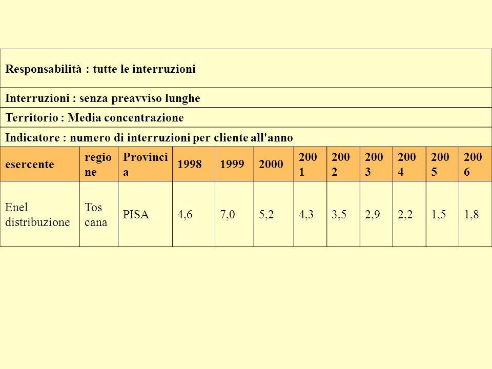 Responsabilità : tutte le interruzioni Interruzioni : senza preavviso lunghe Territorio : Media concentrazione Indicatore : durata media di ciascuna interruzione esercente region e Provinc ia 199 8 199 9 200 0 200 1 200 2 200 3 200 4 200 5 200 6 Enel distribuzione Toscan a PISA2931403227 233427