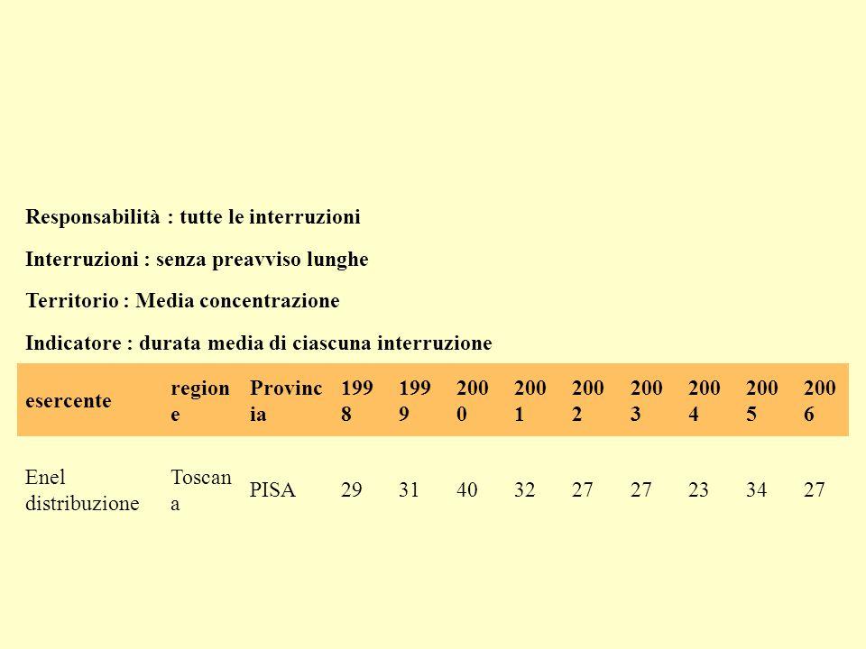 Responsabilità : tutte le interruzioni Interruzioni : senza preavviso lunghe Territorio : Media concentrazione Indicatore : minuti di interruzioni per cliente all anno esercente regio ne Provin cia 1998199920002001 200 2 200 3 200 4 200 5 200 6 Enel distribuzione Tosca na PISA1362242131449979535449