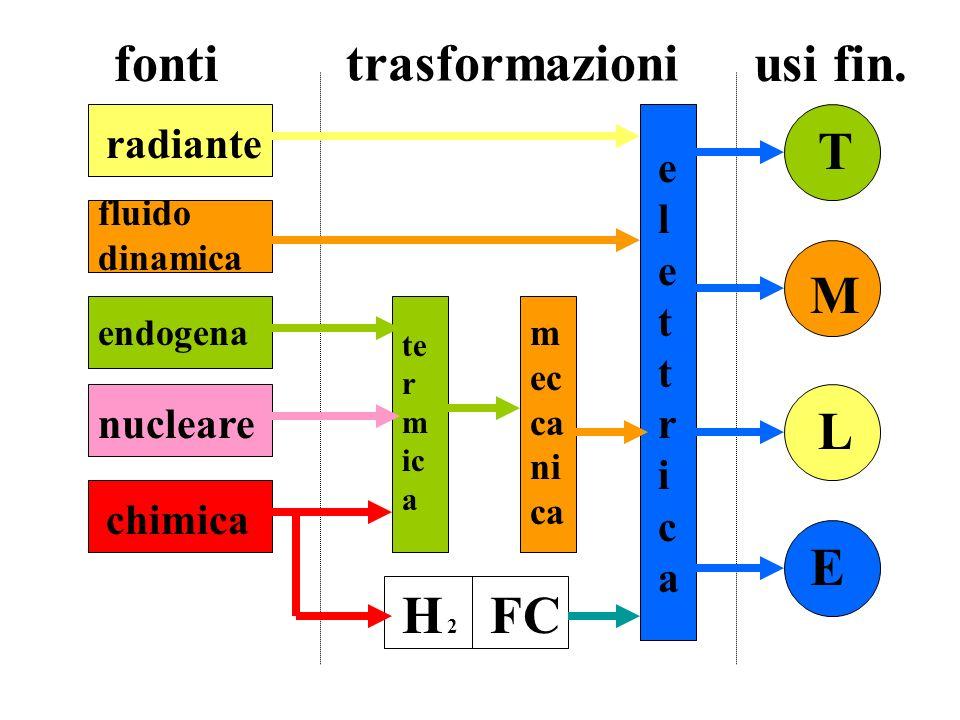 fonti trasformazioni usi fin. T M L E H 2H 2 FC elettricaelettrica te r m ic a m ec ca ni ca radiante fluido dinamica endogena nucleare chimica