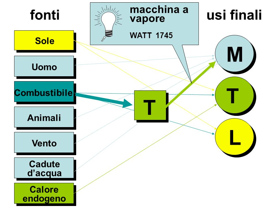 Uomo Sole M T L Combustibile Animali Vento Cadute dacqua Calore endogeno fonti usi finali T macchina a vapore WATT 1745