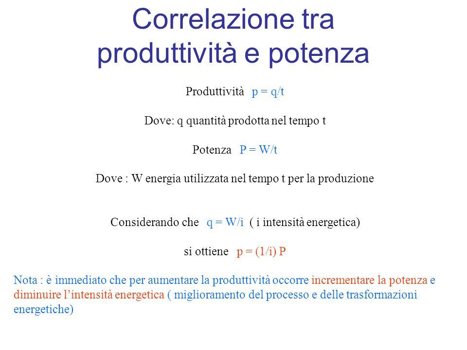 Correlazione tra produttività e potenza Produttività p = q/t Dove: q quantità prodotta nel tempo t Potenza P = W/t Dove : W energia utilizzata nel tempo t per la produzione Considerando che q = W/i ( i intensità energetica) si ottiene p = (1/i) P Nota : è immediato che per aumentare la produttività occorre incrementare la potenza e diminuire lintensità energetica ( miglioramento del processo e delle trasformazioni energetiche)