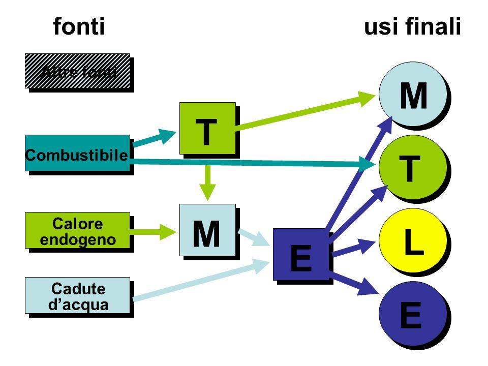 Altre fonti M T L E Combustibile Calore endogeno fonti usi finali T M E Cadute dacqua