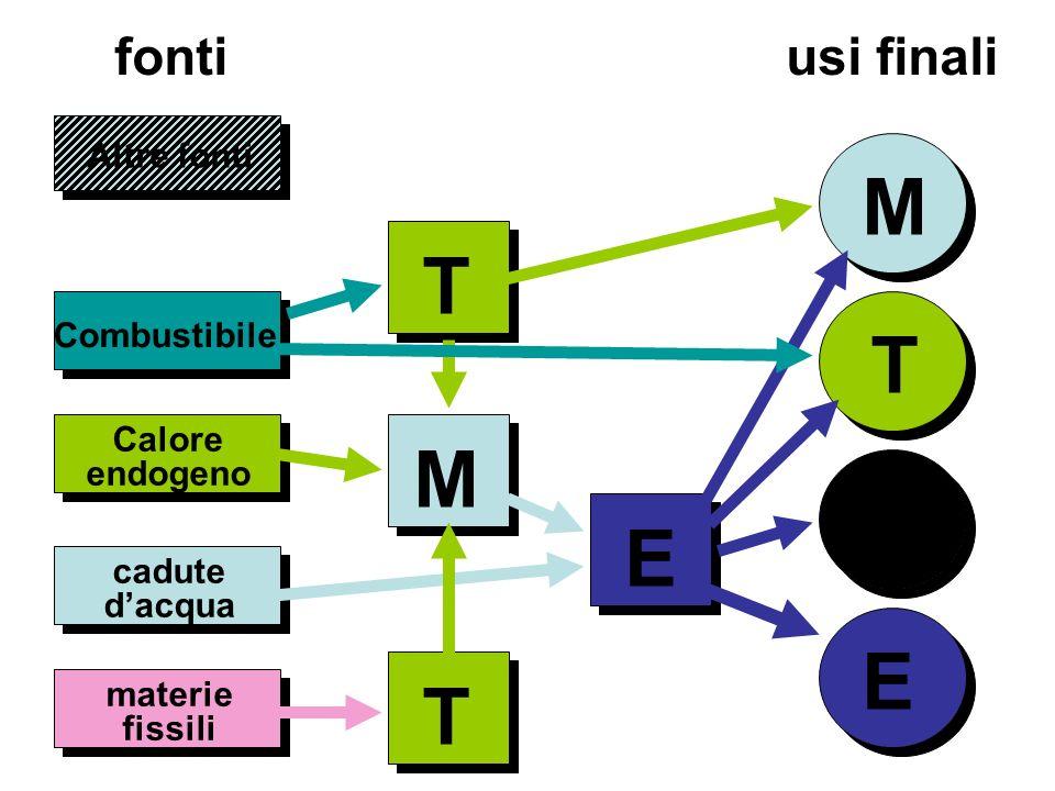 Altre fonti L E Combustibile cadute dacqua Calore endogeno fonti usi finali T M E materie fissili T M T
