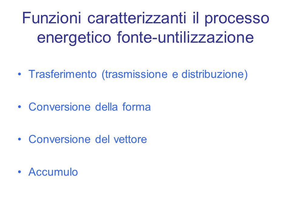 Funzioni caratterizzanti il processo energetico fonte-untilizzazione Trasferimento (trasmissione e distribuzione) Conversione della forma Conversione del vettore Accumulo