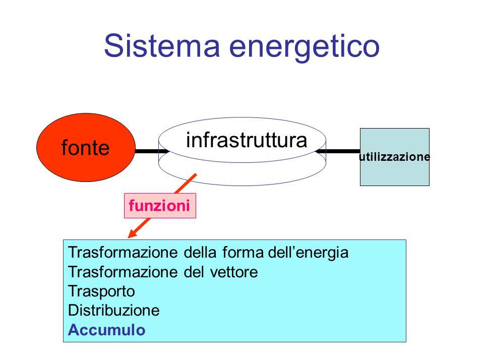 Sistema energetico fonte utilizzazione Trasformazione della forma dellenergia Trasformazione del vettore Trasporto Distribuzione Accumulo infrastruttura funzioni