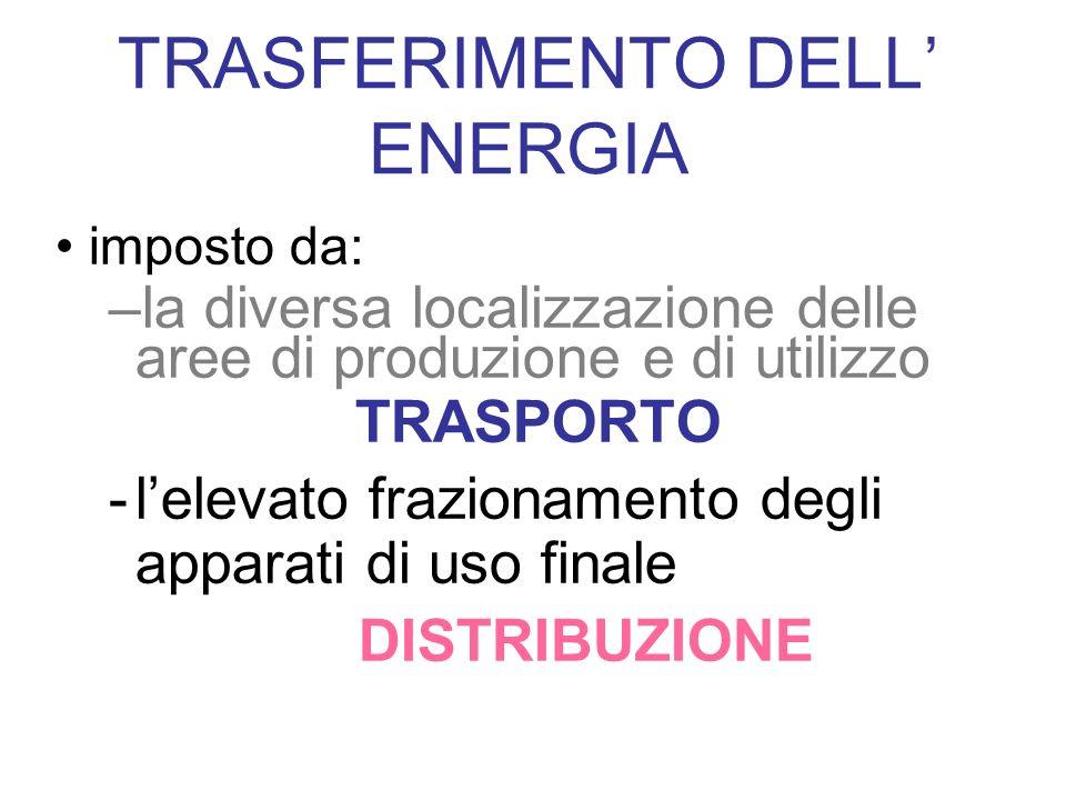 imposto da: –la diversa localizzazione delle aree di produzione e di utilizzo TRASPORTO -lelevato frazionamento degli apparati di uso finale DISTRIBUZIONE TRASFERIMENTO DELL ENERGIA