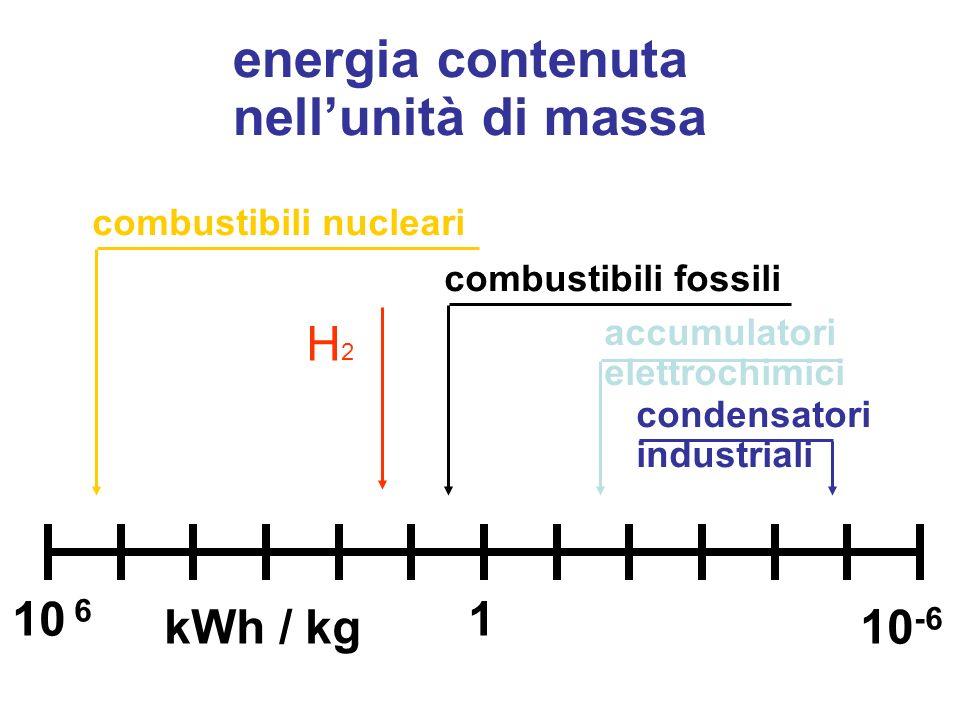energia contenuta nellunità di massa combustibili nucleari combustibili fossili 10 6 10 -6 1 accumulatori elettrochimici condensatori industriali kWh / kg H2H2