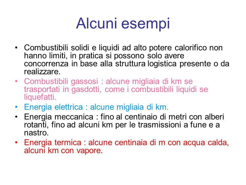 Alcuni esempi Combustibili solidi e liquidi ad alto potere calorifico non hanno limiti, in pratica si possono solo avere concorrenza in base alla struttura logistica presente o da realizzare.