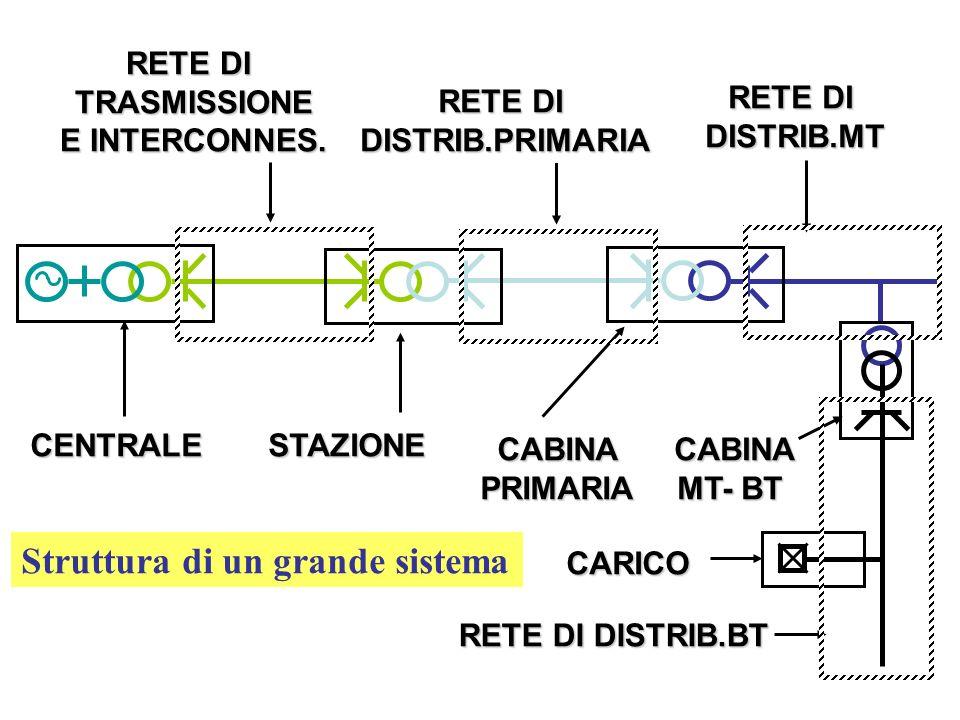 CENTRALE RETE DI TRASMISSIONE E INTERCONNES.