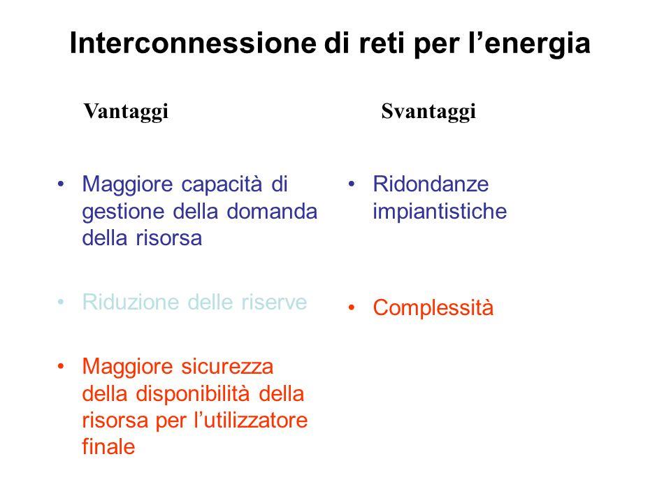 Interconnessione di reti per lenergia Maggiore capacità di gestione della domanda della risorsa Riduzione delle riserve Maggiore sicurezza della dispo
