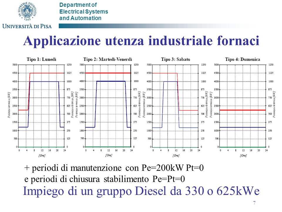 Department of Electrical Systems and Automation 7 Applicazione utenza industriale fornaci Impiego di un gruppo Diesel da 330 o 625kWe + periodi di man