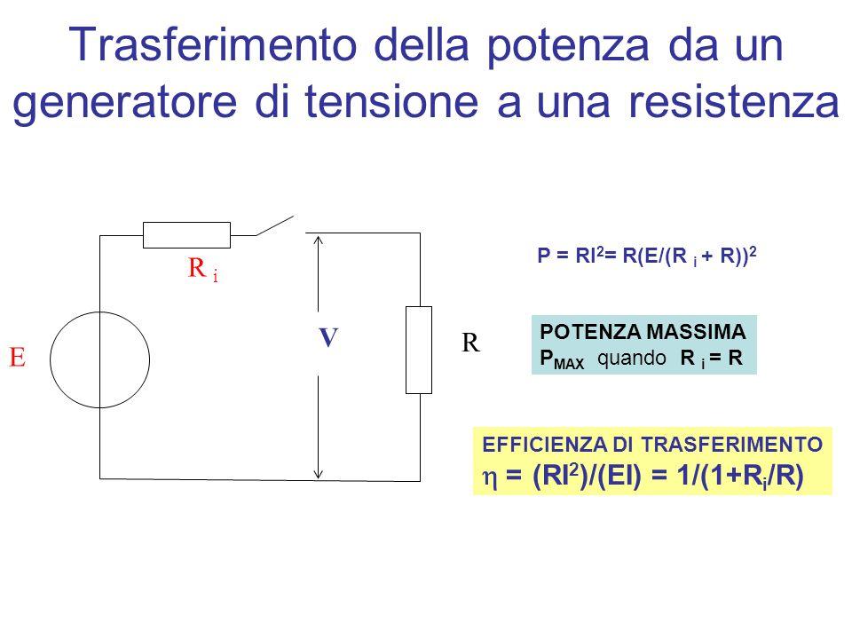 R R i E V Trasferimento della potenza da un generatore di tensione a una resistenza P = RI 2 = R(E/(R i + R)) 2 POTENZA MASSIMA P MAX quando R i = R EFFICIENZA DI TRASFERIMENTO = (RI 2 )/(EI) = 1/(1+R i /R)