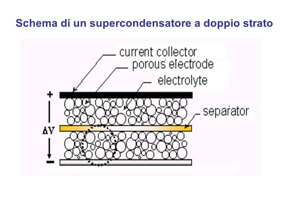 Schema di un supercondensatore a doppio strato