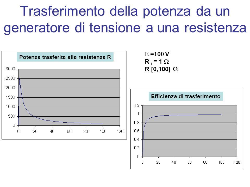 Potenza trasferita alla resistenza R Efficienza di trasferimento Trasferimento della potenza da un generatore di tensione a una resistenza = V R i = 1 R [0,100]
