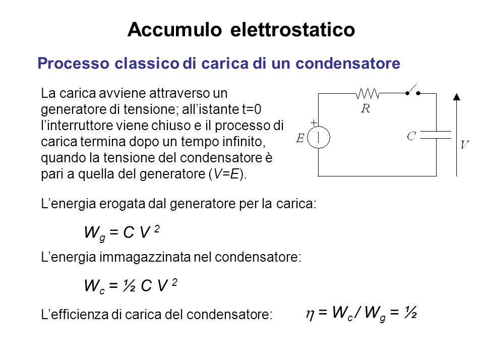 Accumulo elettrostatico Processo classico di carica di un condensatore La carica avviene attraverso un generatore di tensione; allistante t=0 linterruttore viene chiuso e il processo di carica termina dopo un tempo infinito, quando la tensione del condensatore è pari a quella del generatore (V=E).