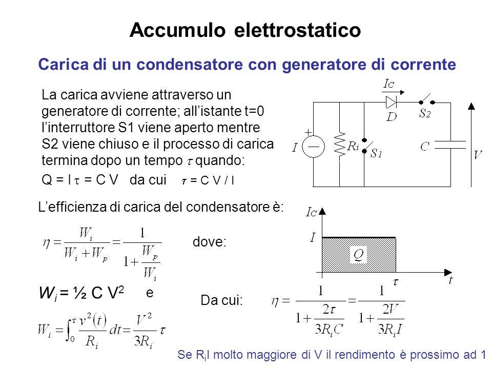 Accumulo elettrostatico Carica di un condensatore con generatore di corrente La carica avviene attraverso un generatore di corrente; allistante t=0 linterruttore S1 viene aperto mentre S2 viene chiuso e il processo di carica termina dopo un tempo quando: Q = I = C V da cui = C V / I Da cui: Lefficienza di carica del condensatore è: W i = ½ C V 2 dove: e Se R i I molto maggiore di V il rendimento è prossimo ad 1