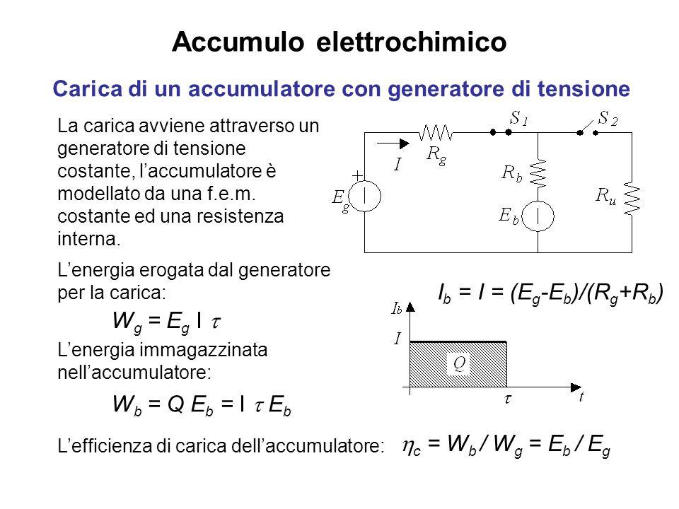 Accumulo elettrochimico Carica di un accumulatore con generatore di tensione La carica avviene attraverso un generatore di tensione costante, laccumulatore è modellato da una f.e.m.