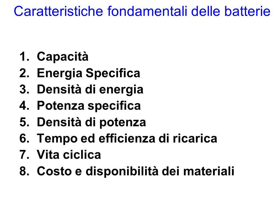 Caratteristiche fondamentali delle batterie 1.Capacità 2.Energia Specifica 3.Densità di energia 4.Potenza specifica 5.Densità di potenza 6.Tempo ed efficienza di ricarica 7.Vita ciclica 8.Costo e disponibilità dei materiali