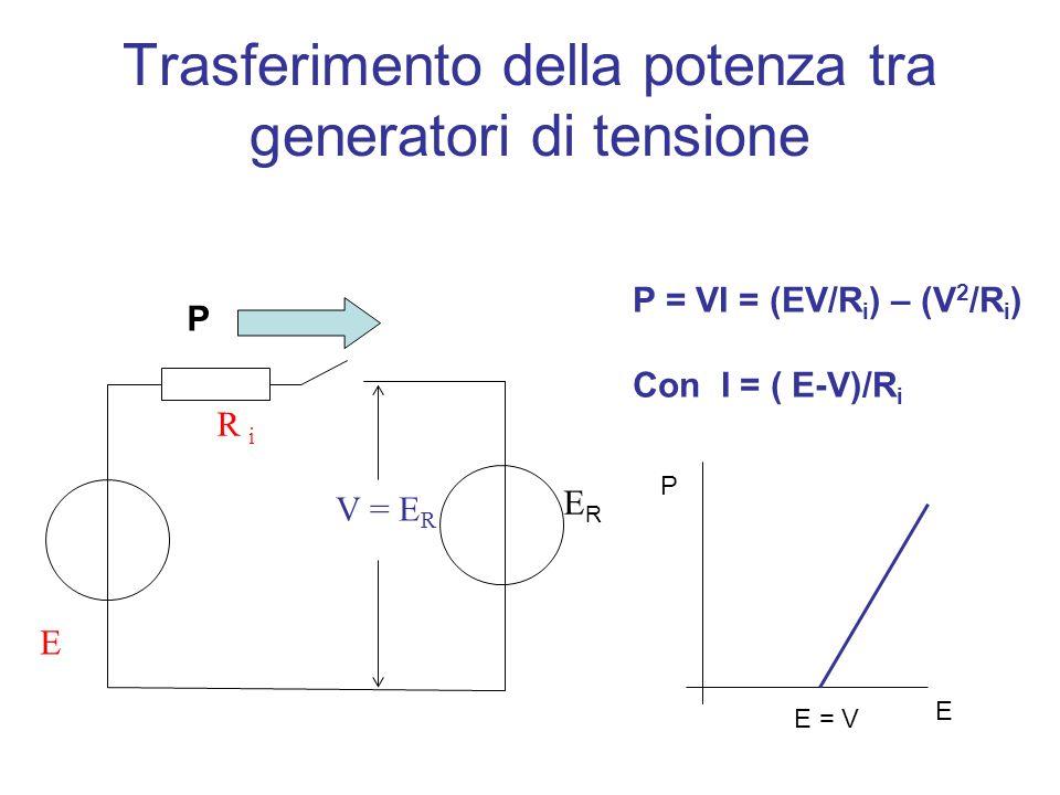 Trasferimento della potenza tra generatori di tensione R P = VI = (EV/R i ) – (V 2 /R i ) Con I = ( E-V)/R i E = V P E R i E V = E R P
