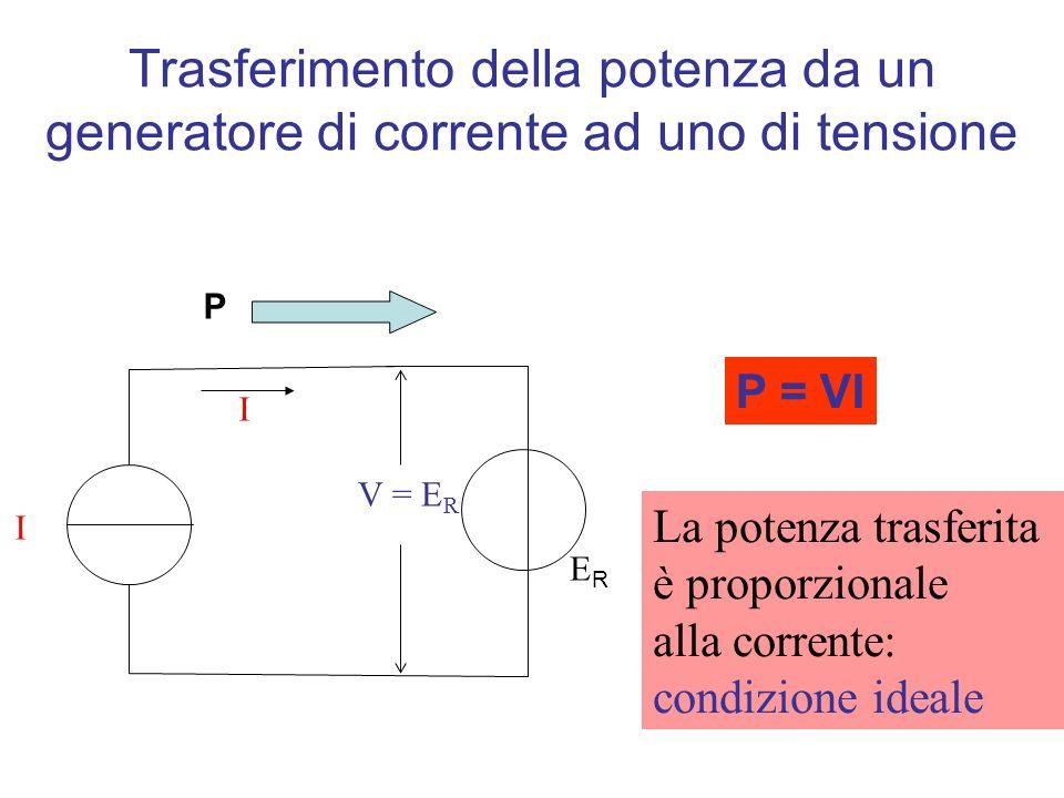 Trasferimento della potenza da un generatore di corrente ad uno di tensione P = VI La potenza trasferita è proporzionale alla corrente: condizione ideale R I I V = E R P