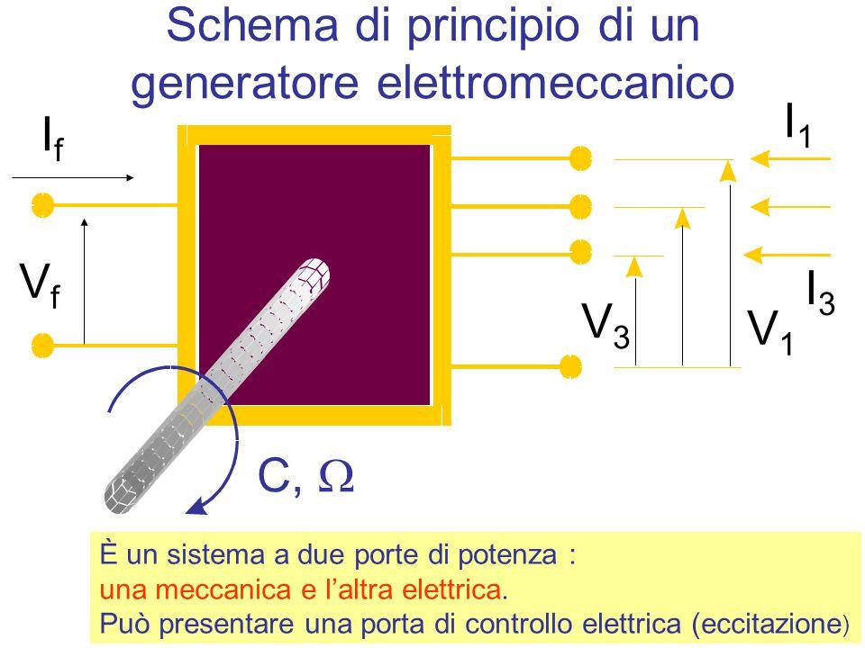 È un sistema a due porte di potenza : una meccanica e laltra elettrica.