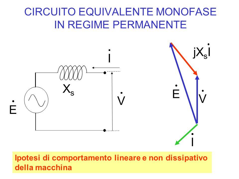CIRCUITO EQUIVALENTE MONOFASE IN REGIME PERMANENTE jX s I I V E Ipotesi di comportamento lineare e non dissipativo della macchina E V I XsXs