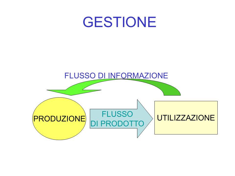 GESTIONE PRODUZIONE UTILIZZAZIONE FLUSSO DI PRODOTTO FLUSSO DI INFORMAZIONE
