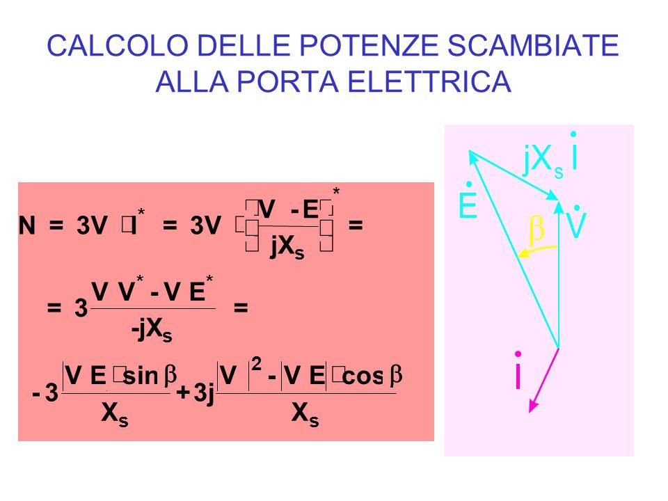 CALCOLO DELLE POTENZE SCAMBIATE ALLA PORTA ELETTRICA N= 3VI = V-E jX = = 3 VV-VE -jX = -3 VEsin X +3j V-VEcos X * s ** s ss * 2