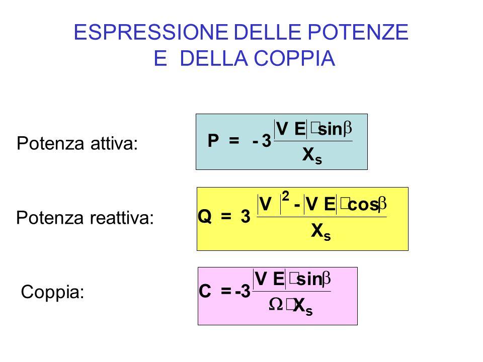 ESPRESSIONE DELLE POTENZE E DELLA COPPIA Potenza attiva: Potenza reattiva: Coppia: P= -3 VEsin X s Q= 3 V-VEcos X s 2 C=-3 VEsin X s